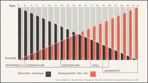 Le domaine des arts du Programme de formation de l'école québécoise : trajectoire et points de tensions d'une vision interdisciplinaire de l'enseignement des arts en milieu scolaire